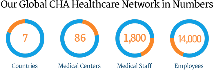 Our Global CHA Healthcare Network in Numbers